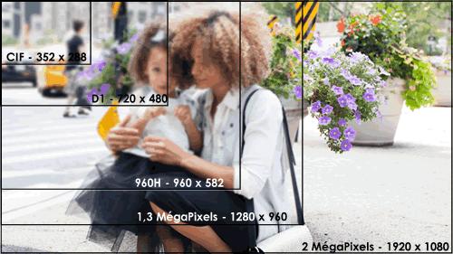 les différentes résolutions vidéos comparées comparatif