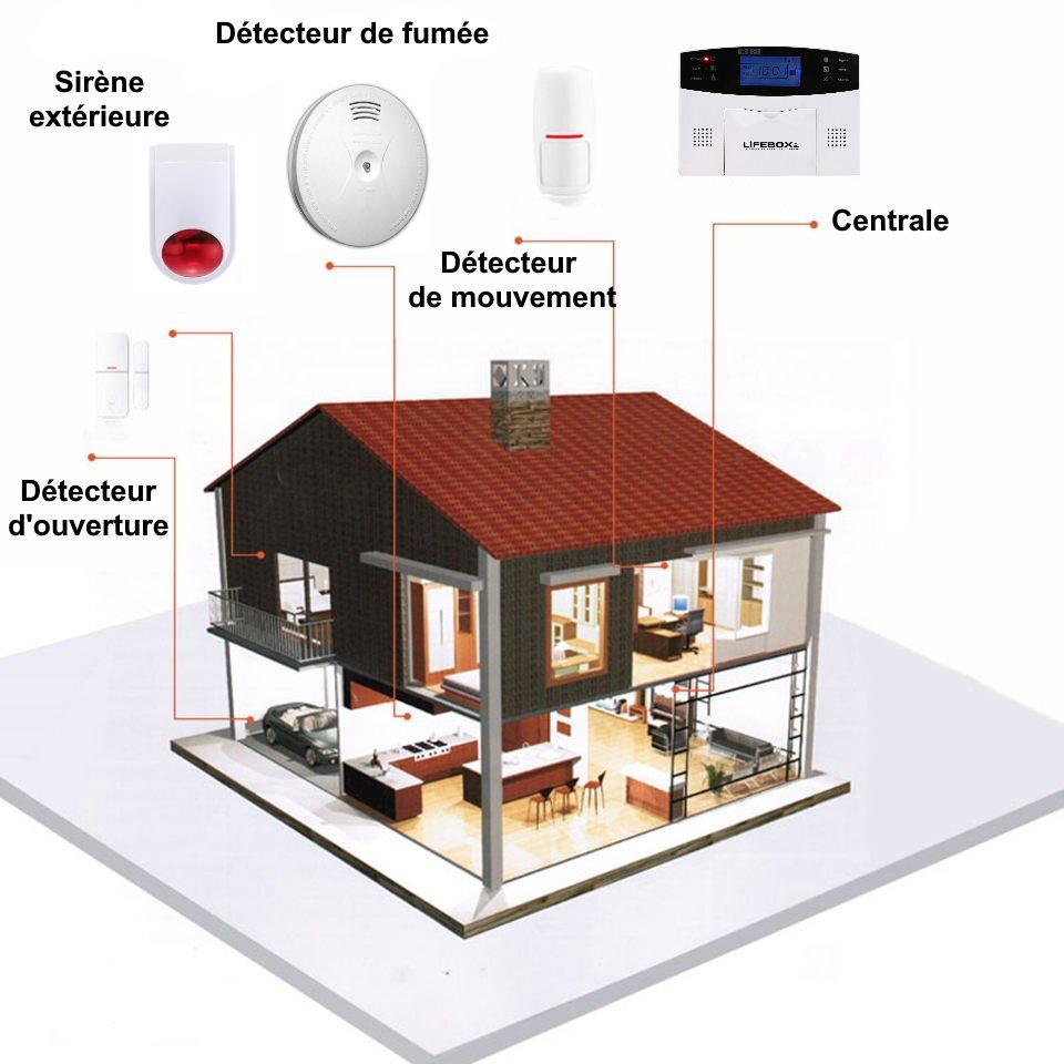 Maison sécurisée par une alarme